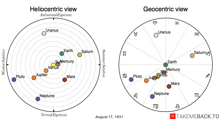 Planetary positions on August 17th, 1931 - Heliocentric and Geocentric views