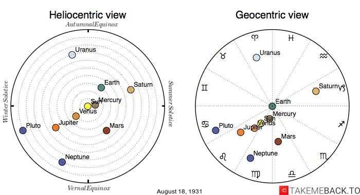 Planetary positions on August 18th, 1931 - Heliocentric and Geocentric views