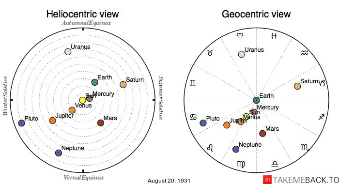 Planetary positions on August 20th, 1931 - Heliocentric and Geocentric views