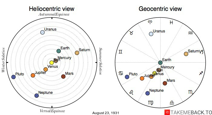 Planetary positions on August 23rd, 1931 - Heliocentric and Geocentric views
