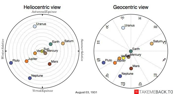 Planetary positions on August 3rd, 1931 - Heliocentric and Geocentric views