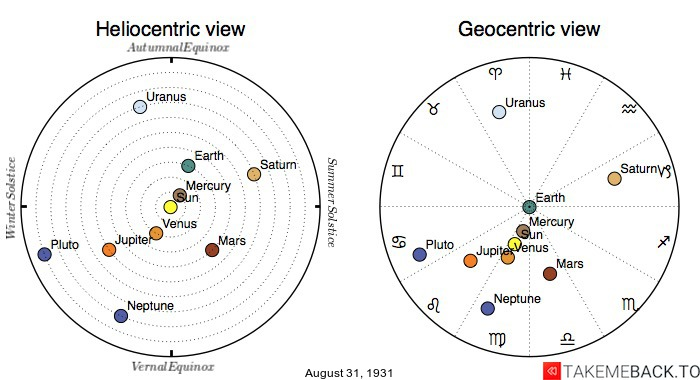 Planetary positions on August 31st, 1931 - Heliocentric and Geocentric views