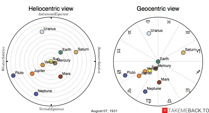 Planetary positions on August 7th, 1931 - Heliocentric and Geocentric views