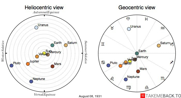 Planetary positions on August 8th, 1931 - Heliocentric and Geocentric views