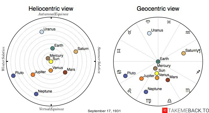 Planetary positions on September 17th, 1931 - Heliocentric and Geocentric views