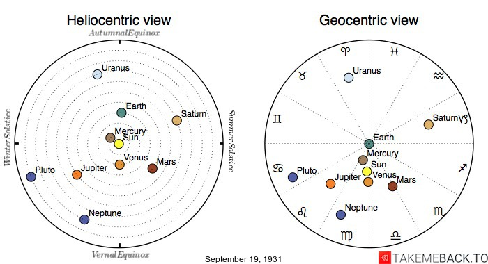 Planetary positions on September 19th, 1931 - Heliocentric and Geocentric views