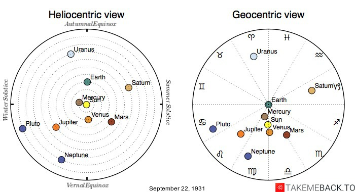 Planetary positions on September 22nd, 1931 - Heliocentric and Geocentric views