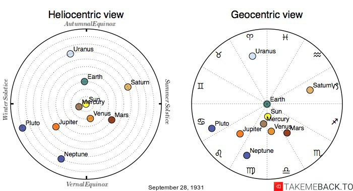Planetary positions on September 28th, 1931 - Heliocentric and Geocentric views