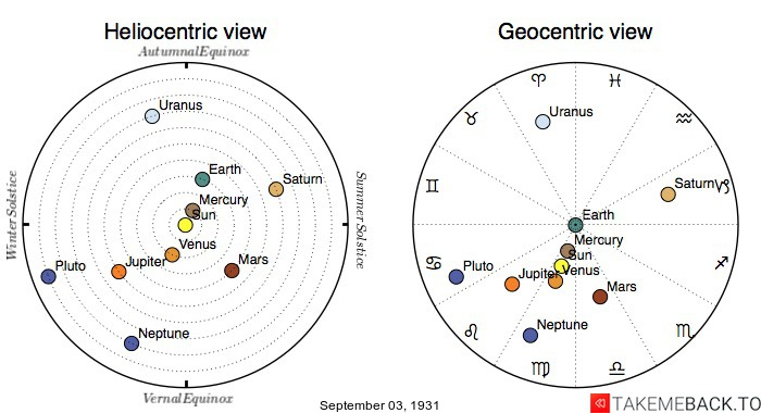 Planetary positions on September 3rd, 1931 - Heliocentric and Geocentric views