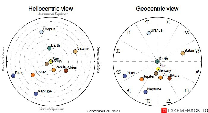 Planetary positions on September 30th, 1931 - Heliocentric and Geocentric views