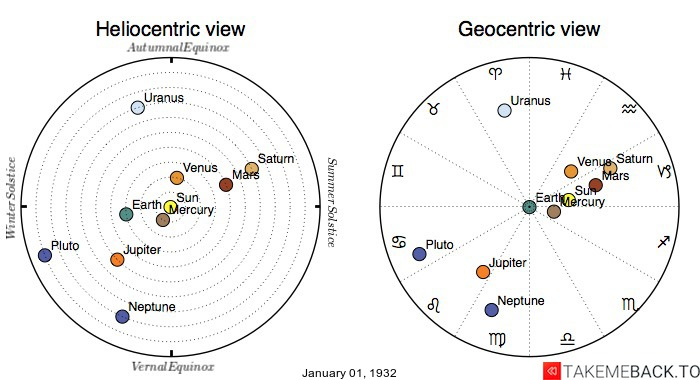 Planetary positions on January 1st, 1932 - Heliocentric and Geocentric views