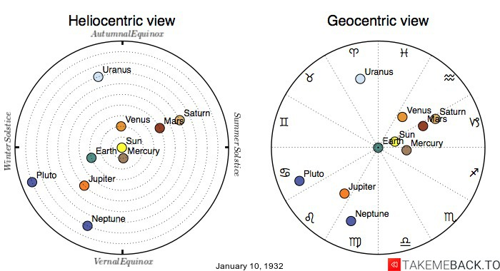 Planetary positions on January 10th, 1932 - Heliocentric and Geocentric views