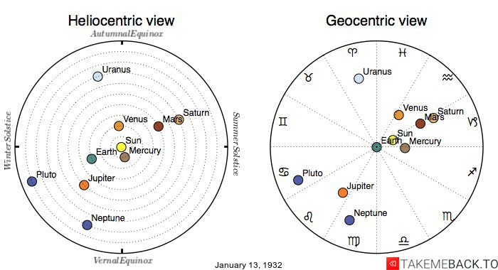 Planetary positions on January 13th, 1932 - Heliocentric and Geocentric views