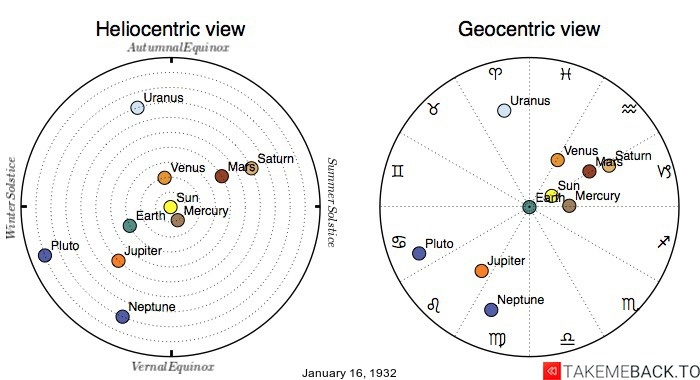 Planetary positions on January 16th, 1932 - Heliocentric and Geocentric views