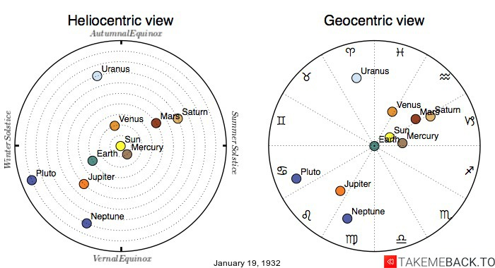 Planetary positions on January 19th, 1932 - Heliocentric and Geocentric views