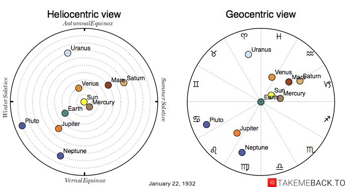 Planetary positions on January 22nd, 1932 - Heliocentric and Geocentric views