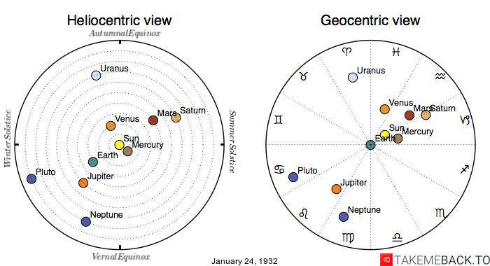 Planetary positions on January 24th, 1932 - Heliocentric and Geocentric views