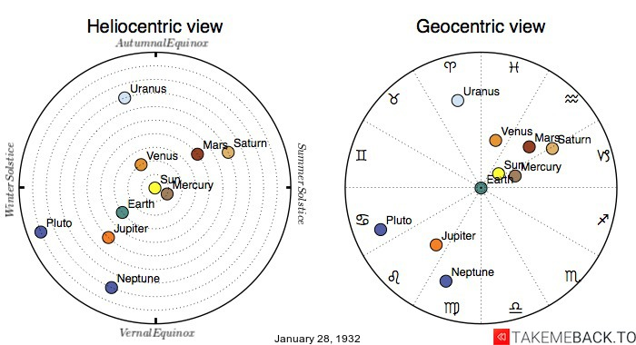 Planetary positions on January 28th, 1932 - Heliocentric and Geocentric views