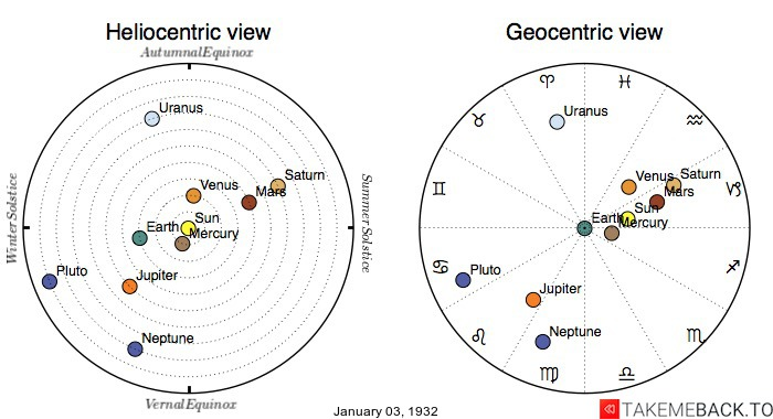 Planetary positions on January 3rd, 1932 - Heliocentric and Geocentric views