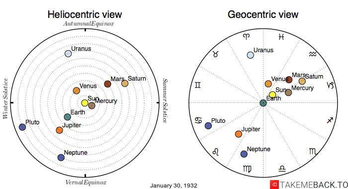 Planetary positions on January 30th, 1932 - Heliocentric and Geocentric views