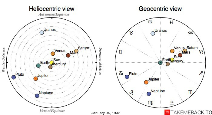 Planetary positions on January 4th, 1932 - Heliocentric and Geocentric views
