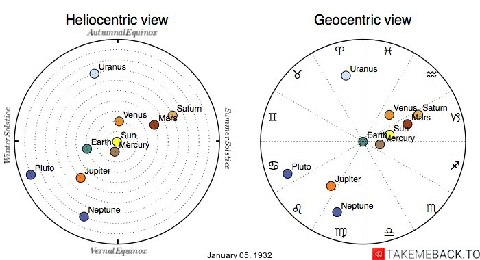 Planetary positions on January 5th, 1932 - Heliocentric and Geocentric views