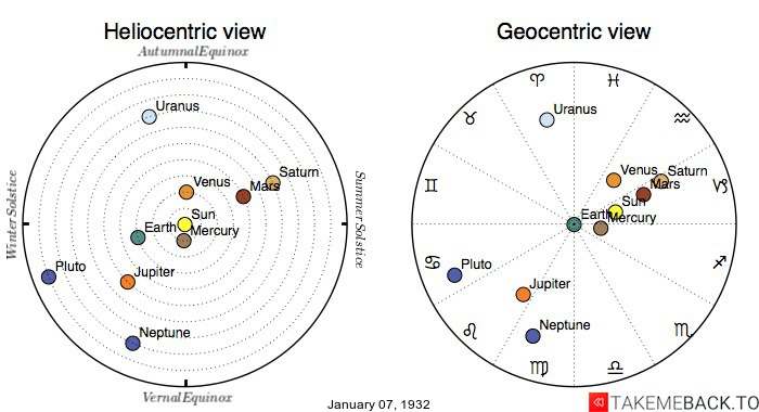 Planetary positions on January 7th, 1932 - Heliocentric and Geocentric views