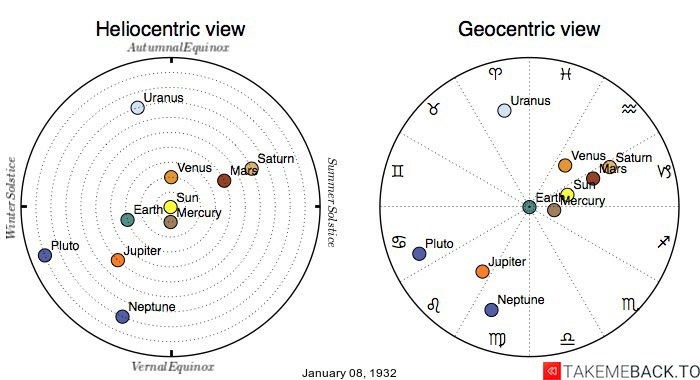 Planetary positions on January 8th, 1932 - Heliocentric and Geocentric views