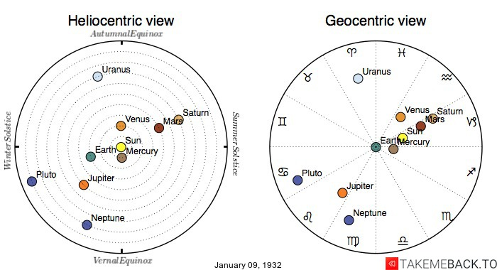Planetary positions on January 9th, 1932 - Heliocentric and Geocentric views