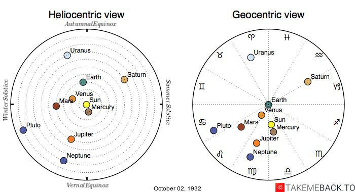 Planetary positions on October 2nd, 1932 - Heliocentric and Geocentric views