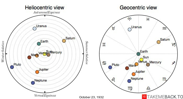 Planetary positions on October 23rd, 1932 - Heliocentric and Geocentric views