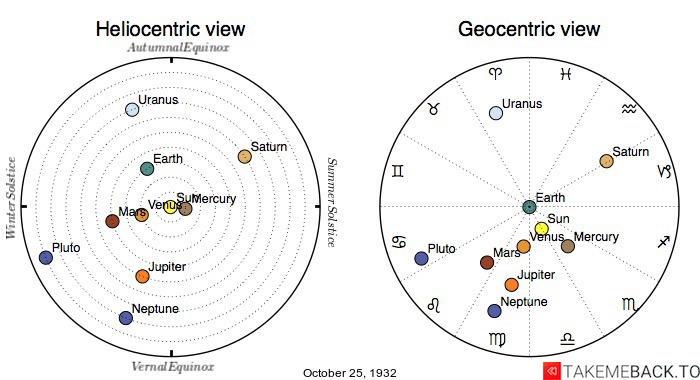 Planetary positions on October 25th, 1932 - Heliocentric and Geocentric views