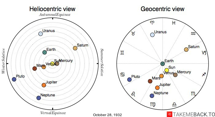 Planetary positions on October 28th, 1932 - Heliocentric and Geocentric views