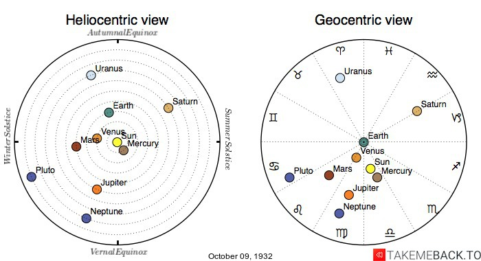 Planetary positions on October 9th, 1932 - Heliocentric and Geocentric views