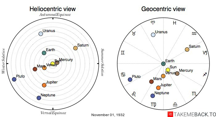 Planetary positions on November 1st, 1932 - Heliocentric and Geocentric views