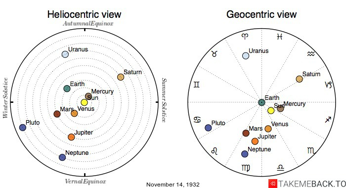 Planetary positions on November 14th, 1932 - Heliocentric and Geocentric views