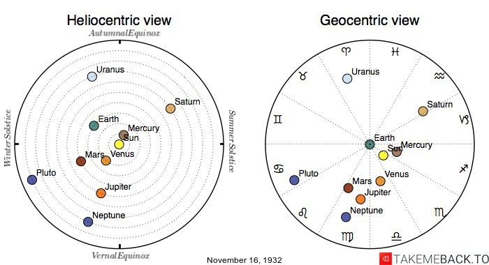 Planetary positions on November 16th, 1932 - Heliocentric and Geocentric views