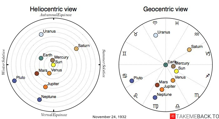 Planetary positions on November 24th, 1932 - Heliocentric and Geocentric views