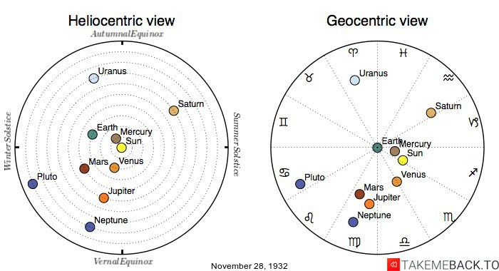 Planetary positions on November 28th, 1932 - Heliocentric and Geocentric views