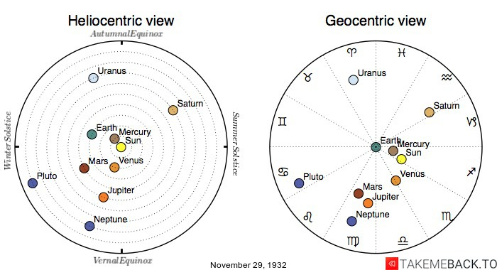 Planetary positions on November 29th, 1932 - Heliocentric and Geocentric views