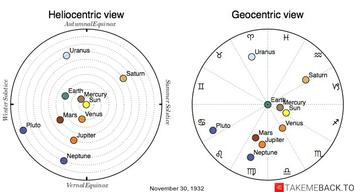 Planetary positions on November 30th, 1932 - Heliocentric and Geocentric views