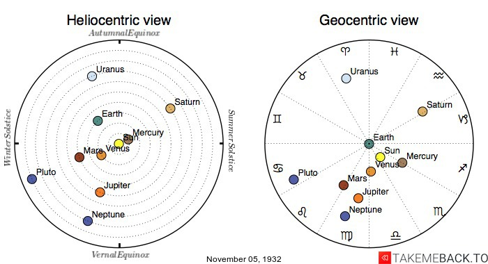 Planetary positions on November 5th, 1932 - Heliocentric and Geocentric views