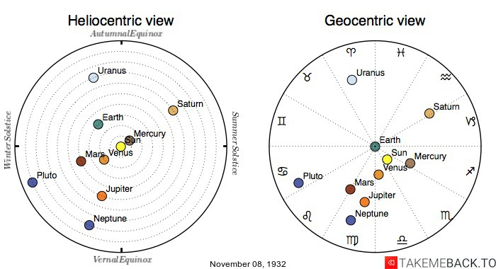 Planetary positions on November 8th, 1932 - Heliocentric and Geocentric views