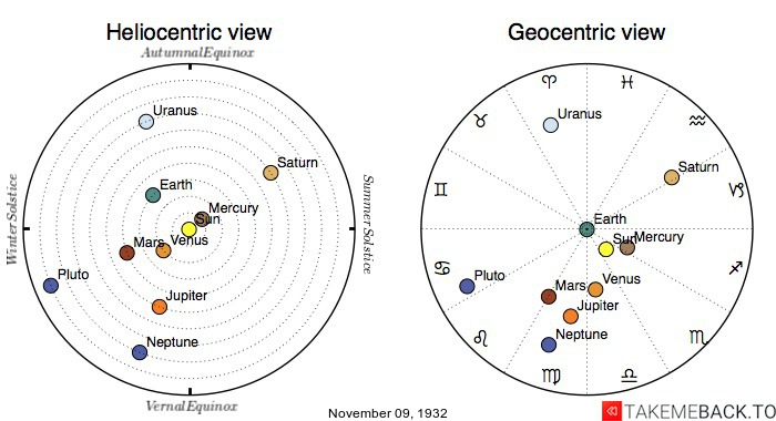 Planetary positions on November 9th, 1932 - Heliocentric and Geocentric views