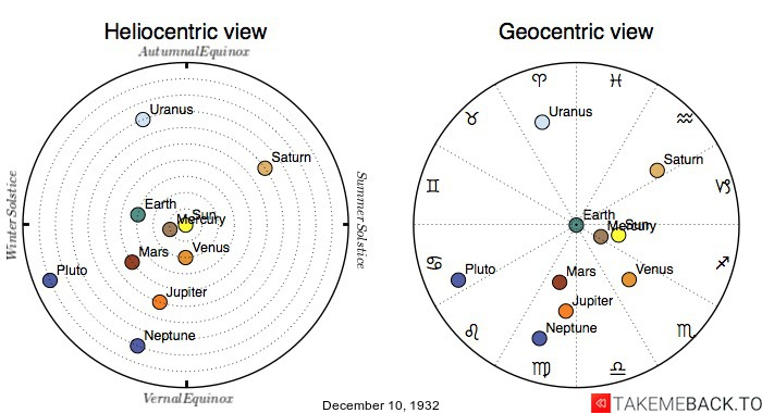 Planetary positions on December 10th, 1932 - Heliocentric and Geocentric views