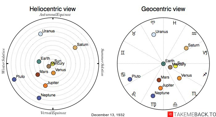 Planetary positions on December 13th, 1932 - Heliocentric and Geocentric views