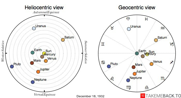 Planetary positions on December 18th, 1932 - Heliocentric and Geocentric views