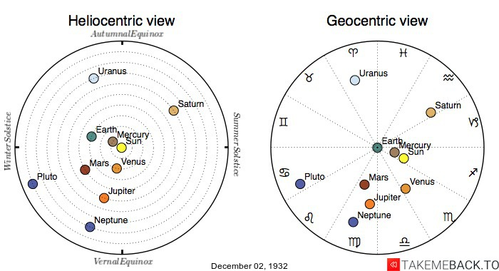 Planetary positions on December 2nd, 1932 - Heliocentric and Geocentric views