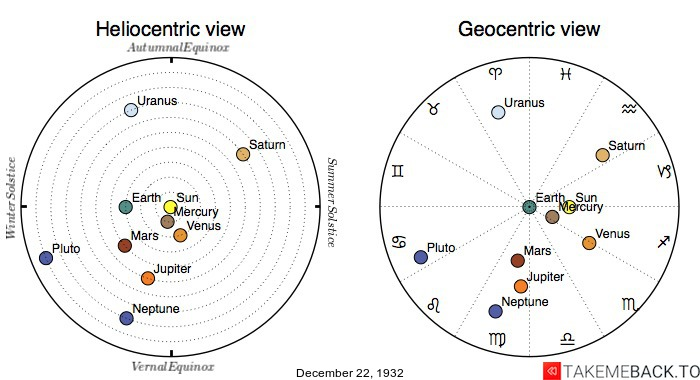 Planetary positions on December 22nd, 1932 - Heliocentric and Geocentric views
