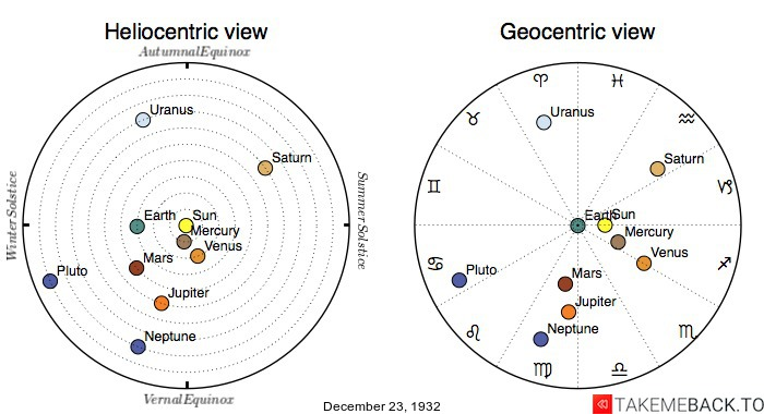 Planetary positions on December 23rd, 1932 - Heliocentric and Geocentric views